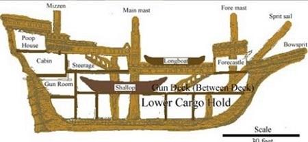 1 – Grand Mat ; 2 – Tillac ; 3 – Chaloupe ; 4 – Château avant ; 5 – Mât de misaine ; 6 – Beaupré ; 7 – Éperon ; 8 – Voiliers ; 9 – Cabestan de la ligne de mouillage ; 10 – Ligne de mouillage ; 11 – Échelle ; 12 – Magasin ; 13 – Batterie d'entrepont ; 14 – Buche à feu ; 15 – Cuisine ; 16 – Lest ; 17 – Barils ; 18 – Barils de bière ; 19 – Magasin à vivres ; 20 – Gouvernail ; 21 – Barre ; 22 – Levier à barre ; 23 – Habitacle ; 24 – Homme de barre ; 25 – Logement des officiers ; 26 – Grande cabine ; 27 – Cabine du pilote ; 28 – Dunette ; 29 – Mât d'artimont ; 30 – Demi-tillac ; 31 – Cabestan.
